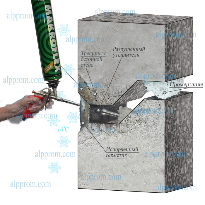 Акриловый герметик для заделки швов инструкция